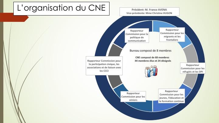 Présentation Bureau du CNE